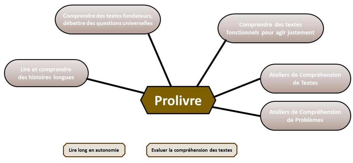 Prolivre